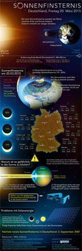 Sonnenfinsternis Infografik