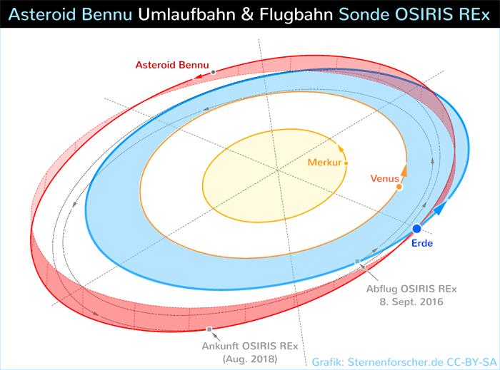 Asteroid Bennu Umlaufbahn Sonde OSIRIS REx