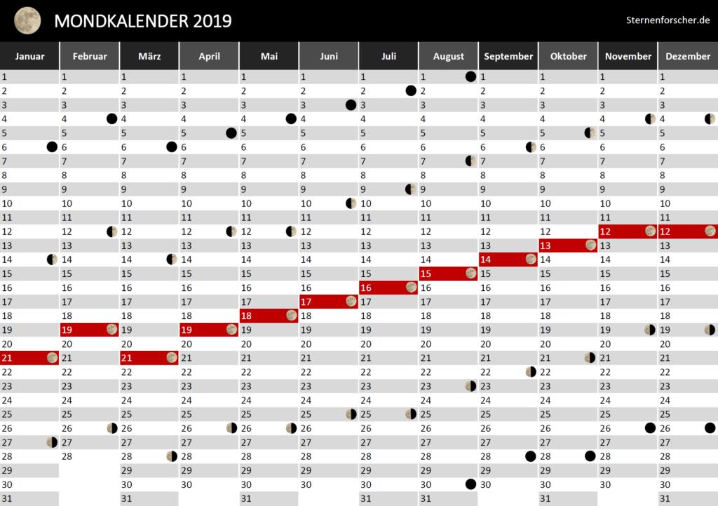 Der praktische Mondkalender für 2019