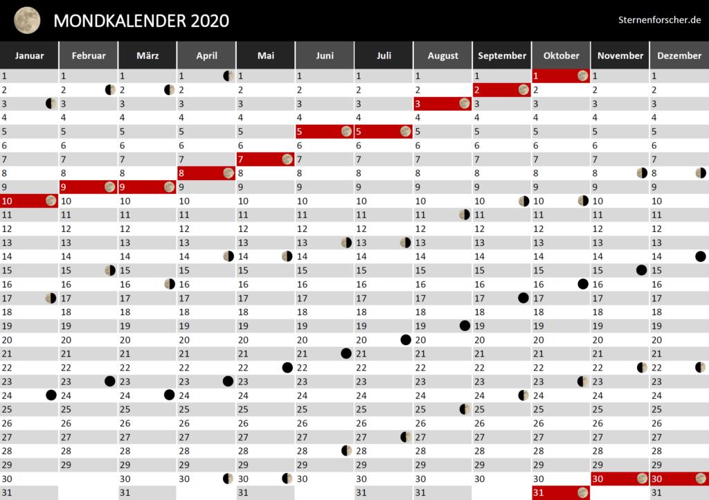 Der praktische Mondkalender für 2020