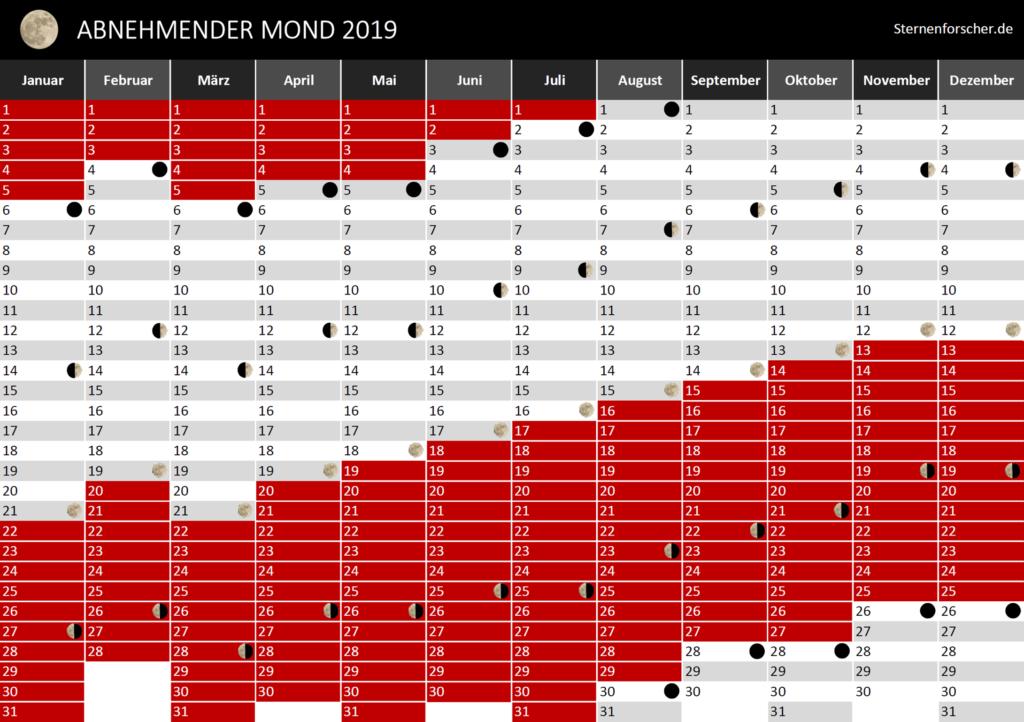Wann ist abnehmender Mond? Der praktische Kalender für 2019